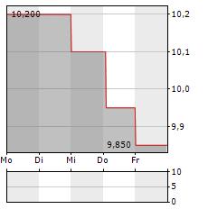 FEMSA Aktie 1-Woche-Intraday-Chart