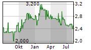 FONTERELLI GMBH & CO KGAA Chart 1 Jahr