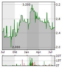 FONTERELLI Aktie Chart 1 Jahr