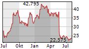 FOOT LOCKER INC Chart 1 Jahr
