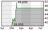 FOOT LOCKER INC Chart 1 Jahr