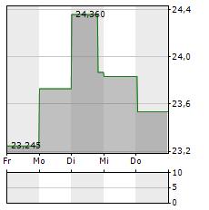 FOOT LOCKER Aktie 1-Woche-Intraday-Chart