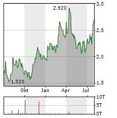 FORAN MINING Aktie Chart 1 Jahr