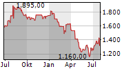 FORBO HOLDING AG Chart 1 Jahr