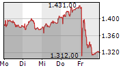 FORBO HOLDING AG 5-Tage-Chart
