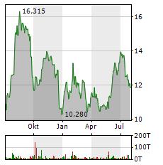 FORD Aktie Chart 1 Jahr
