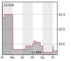FORD MOTOR COMPANY Chart 1 Jahr