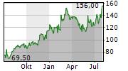 FORD OTOMOTIV SANAYI AS ADR Chart 1 Jahr