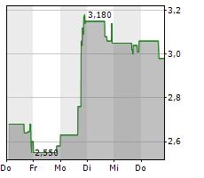 FORESIGHT AUTONOMOUS HOLDINGS LTD ADR Chart 1 Jahr