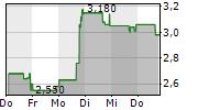 FORESIGHT AUTONOMOUS HOLDINGS LTD ADR 5-Tage-Chart