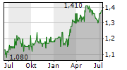 FORESIGHT SOLAR FUND LIMITED Chart 1 Jahr