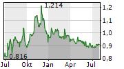 FOREVER ENTERTAINMENT SA Chart 1 Jahr
