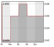 FORIS AG Chart 1 Jahr