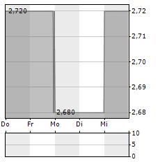 FORIS Aktie 1-Woche-Intraday-Chart