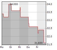 FORMFACTOR INC Chart 1 Jahr