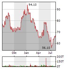 FORMYCON Aktie Chart 1 Jahr