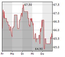 FORMYCON AG Chart 1 Jahr
