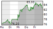 FORMYCON AG 1-Woche-Intraday-Chart