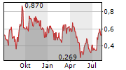 FORSYS METALS CORP Chart 1 Jahr