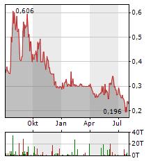 FORSYS Aktie Chart 1 Jahr