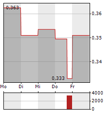 FORSYS Aktie 1-Woche-Intraday-Chart