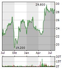 FORTEC Aktie Chart 1 Jahr