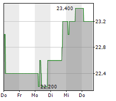 FORTEC ELEKTRONIK AG Chart 1 Jahr