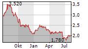 FORTERRA PLC Chart 1 Jahr
