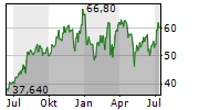 FORTINET INC Chart 1 Jahr