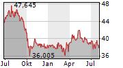 FORTIS INC Chart 1 Jahr