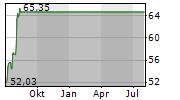 FORTIVE CORPORATION Chart 1 Jahr