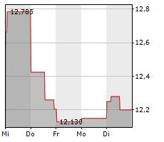 FORTUM OYJ Chart 1 Jahr