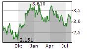 FORTUNA SILVER MINES INC Chart 1 Jahr
