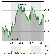 FORTUNA SILVER MINES Aktie Chart 1 Jahr