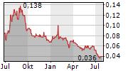 FORUM ENERGY METALS CORP Chart 1 Jahr