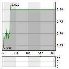 FORVAL TELECOM Aktie Chart 1 Jahr