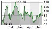 FORWARD AIR CORPORATION Chart 1 Jahr