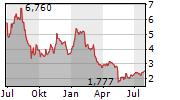 FOSSIL GROUP INC Chart 1 Jahr