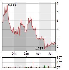 FOSSIL Aktie Chart 1 Jahr
