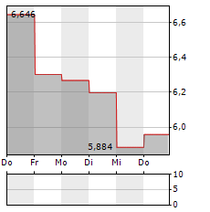 FOSSIL Aktie 1-Woche-Intraday-Chart