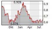 FOSUN INTERNATIONAL LTD Chart 1 Jahr