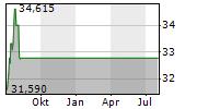 FOX CORPORATION A Chart 1 Jahr
