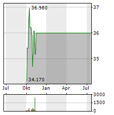 FOX CORPORATION A Aktie Chart 1 Jahr