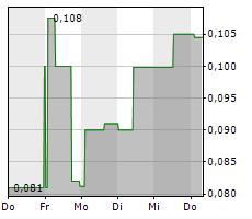 FOX E-MOBILITY AG Chart 1 Jahr