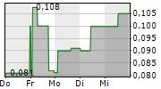 FOX E-MOBILITY AG 5-Tage-Chart