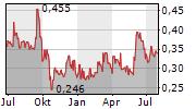 FPX NICKEL CORP Chart 1 Jahr