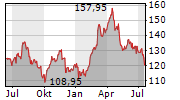 FRANCO-NEVADA CORPORATION Chart 1 Jahr