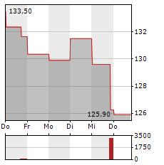 FRANCO-NEVADA Aktie 1-Woche-Intraday-Chart