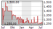 FRANCONOFURT AG Chart 1 Jahr