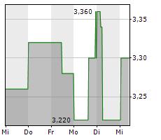 FRANCOTYP-POSTALIA HOLDING AG Chart 1 Jahr